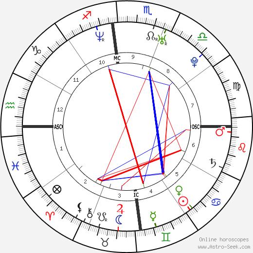 Патрик Виейра Patrick Vieira день рождения гороскоп, Patrick Vieira Натальная карта онлайн