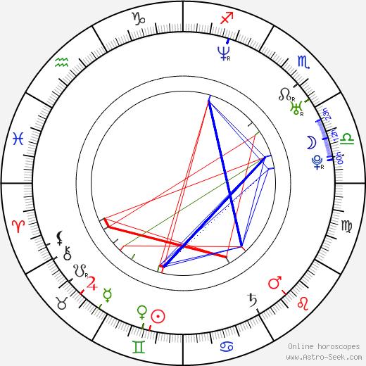 Paul Lacovara birth chart, Paul Lacovara astro natal horoscope, astrology