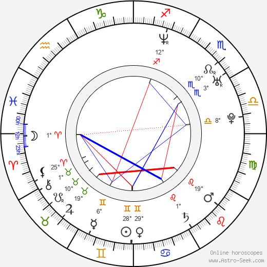 Ryan Hurst birth chart, biography, wikipedia 2020, 2021