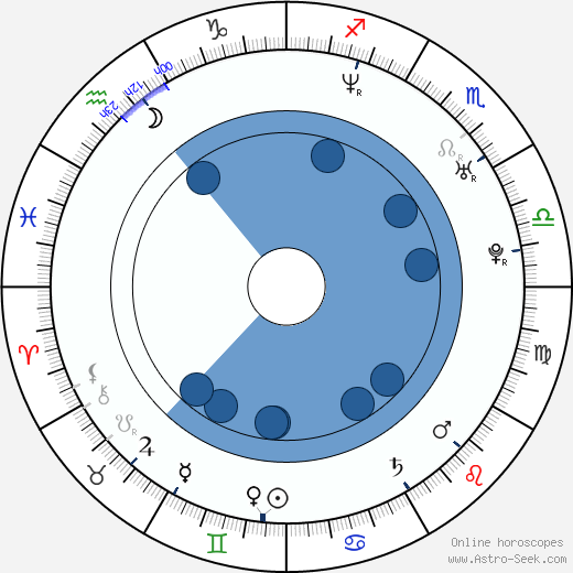 Sam Healy wikipedia, horoscope, astrology, instagram