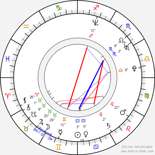 Sheetal Sheth birth chart, biography, wikipedia 2018, 2019