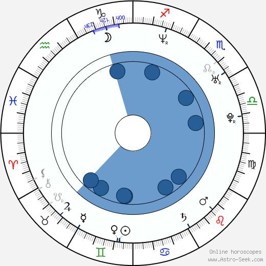 Tygh Runyan wikipedia, horoscope, astrology, instagram