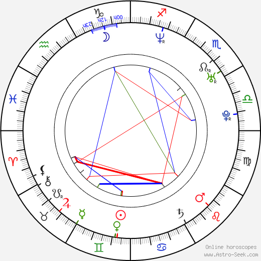 Tygh Runyan astro natal birth chart, Tygh Runyan horoscope, astrology