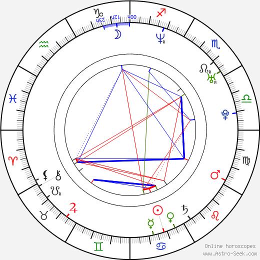 Adrian Grenier birth chart, Adrian Grenier astro natal horoscope, astrology