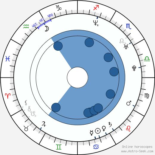 Adriana Poláková wikipedia, horoscope, astrology, instagram