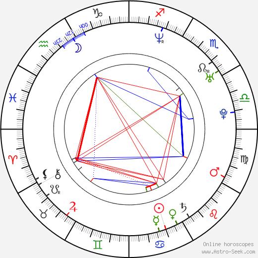 Adriana Poláková astro natal birth chart, Adriana Poláková horoscope, astrology