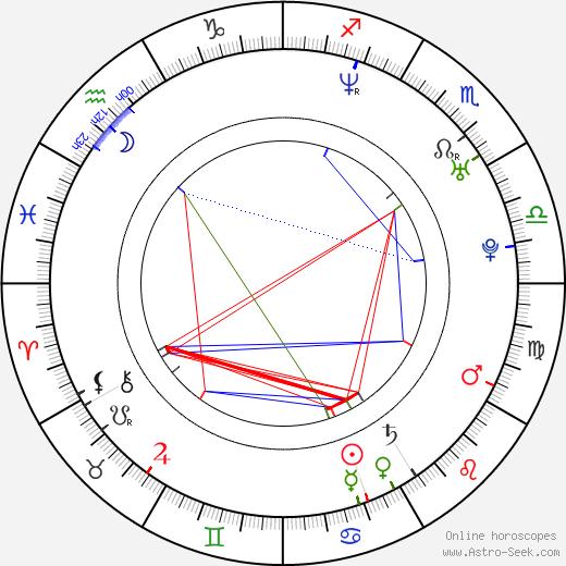 Al Santos astro natal birth chart, Al Santos horoscope, astrology