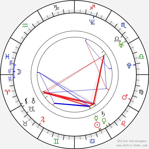 Alan Stafford день рождения гороскоп, Alan Stafford Натальная карта онлайн