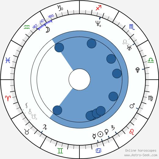 Alexandra Wescourt wikipedia, horoscope, astrology, instagram