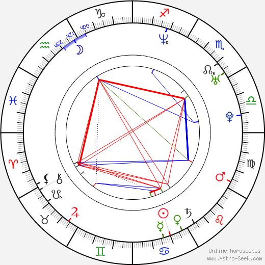 Alexandra Wescourt birth chart, Alexandra Wescourt astro natal horoscope, astrology