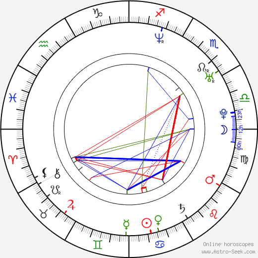 Andrea Barber astro natal birth chart, Andrea Barber horoscope, astrology