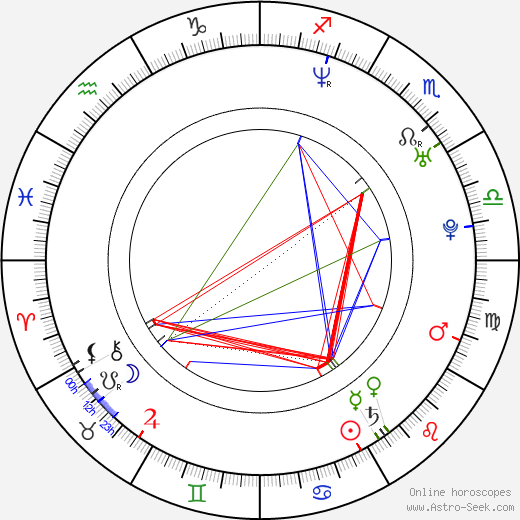 Andrew Stockdale astro natal birth chart, Andrew Stockdale horoscope, astrology