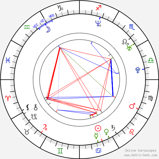 Anna Friel astro natal birth chart, Anna Friel horoscope, astrology