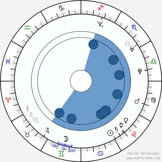 Argyris Papadimitropoulos wikipedia, horoscope, astrology, instagram