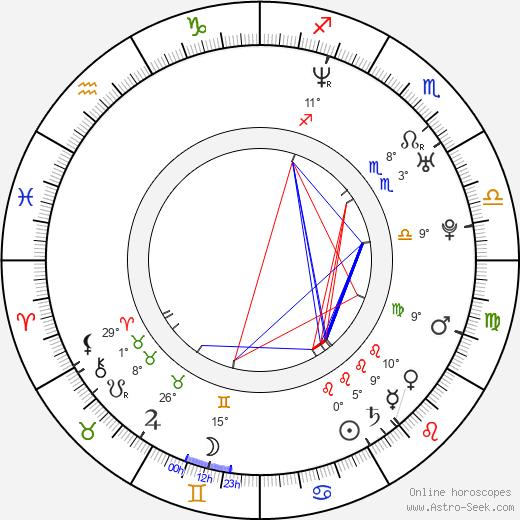Argyris Papadimitropoulos birth chart, biography, wikipedia 2020, 2021