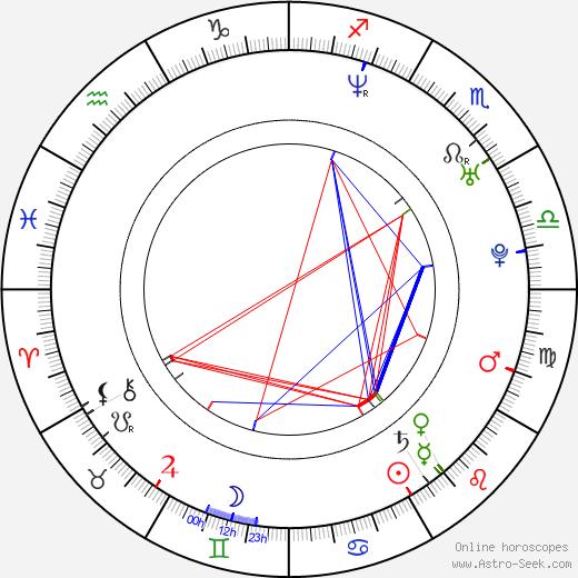 Argyris Papadimitropoulos birth chart, Argyris Papadimitropoulos astro natal horoscope, astrology