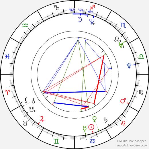 Arturo Carmona astro natal birth chart, Arturo Carmona horoscope, astrology
