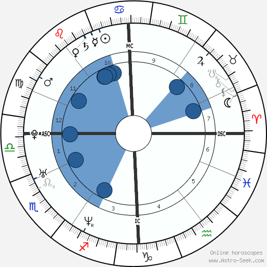 Benedict Cumberbatch wikipedia, horoscope, astrology, instagram