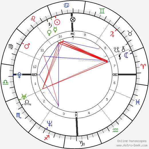 Benedict Cumberbatch astro natal birth chart, Benedict Cumberbatch horoscope, astrology