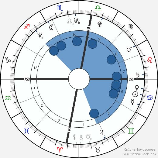 Bérénice Bejo wikipedia, horoscope, astrology, instagram