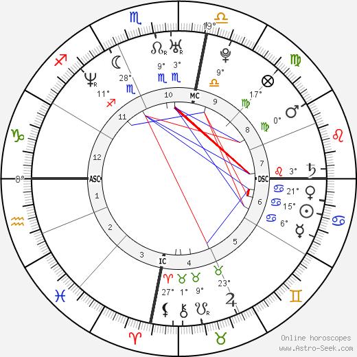 Bérénice Bejo birth chart, biography, wikipedia 2019, 2020