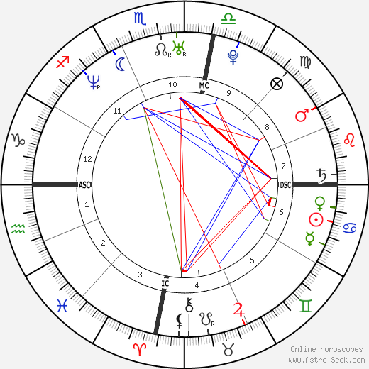 Bérénice Bejo birth chart, Bérénice Bejo astro natal horoscope, astrology