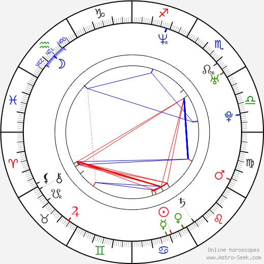 Chris Solari день рождения гороскоп, Chris Solari Натальная карта онлайн