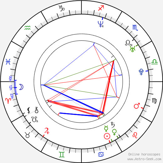 Dagmara Dominczyk astro natal birth chart, Dagmara Dominczyk horoscope, astrology