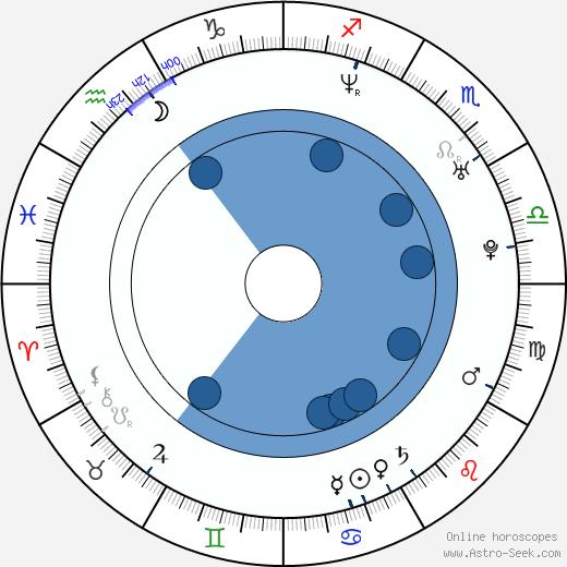 Dan Boyle wikipedia, horoscope, astrology, instagram