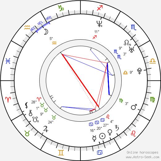 Dan Boyle birth chart, biography, wikipedia 2019, 2020