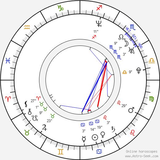Daniel Lehmussaari birth chart, biography, wikipedia 2020, 2021