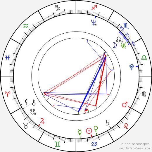 Daniel Lehmussaari birth chart, Daniel Lehmussaari astro natal horoscope, astrology