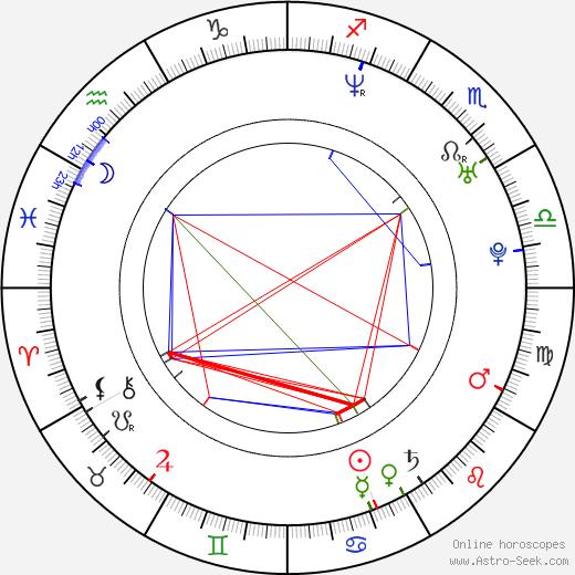 David Moreau astro natal birth chart, David Moreau horoscope, astrology