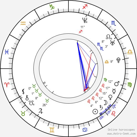 Diana Gettinger birth chart, biography, wikipedia 2020, 2021