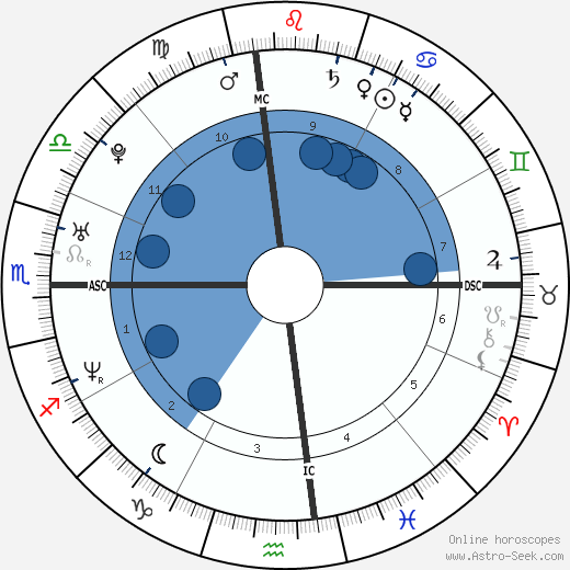 Elijah Allman wikipedia, horoscope, astrology, instagram