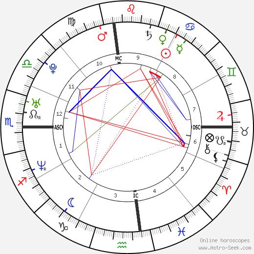 Elijah Allman день рождения гороскоп, Elijah Allman Натальная карта онлайн