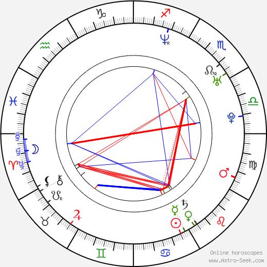 Eric Winter birth chart, Eric Winter astro natal horoscope, astrology