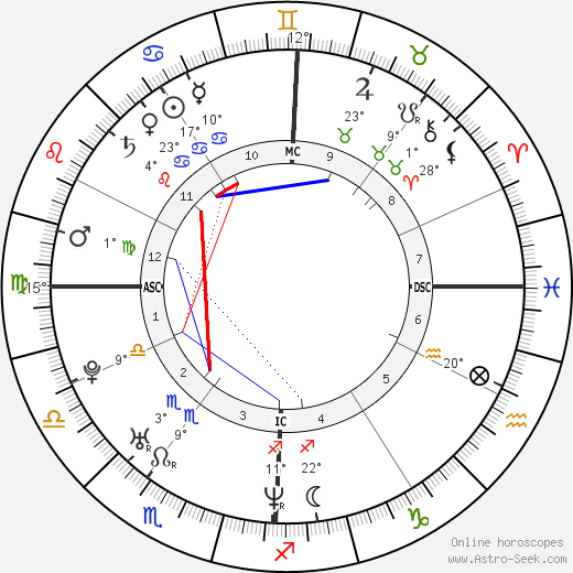 Fred Savage birth chart, biography, wikipedia 2019, 2020