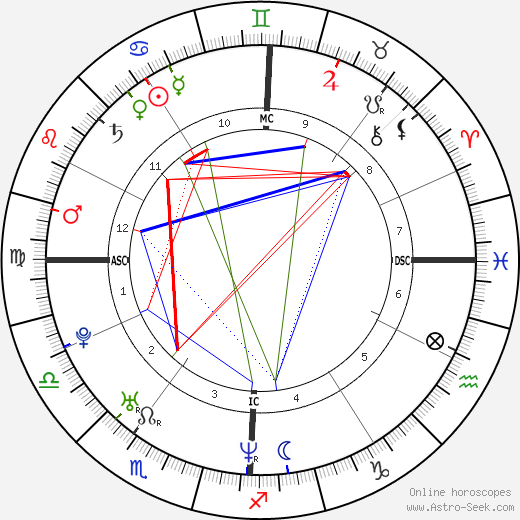 Fred Savage astro natal birth chart, Fred Savage horoscope, astrology