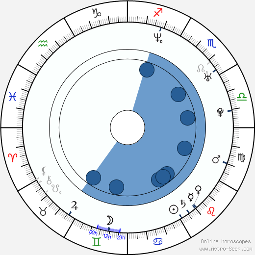 Grant Thompson wikipedia, horoscope, astrology, instagram