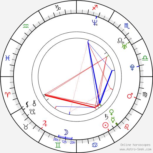 Grant Thompson birth chart, Grant Thompson astro natal horoscope, astrology