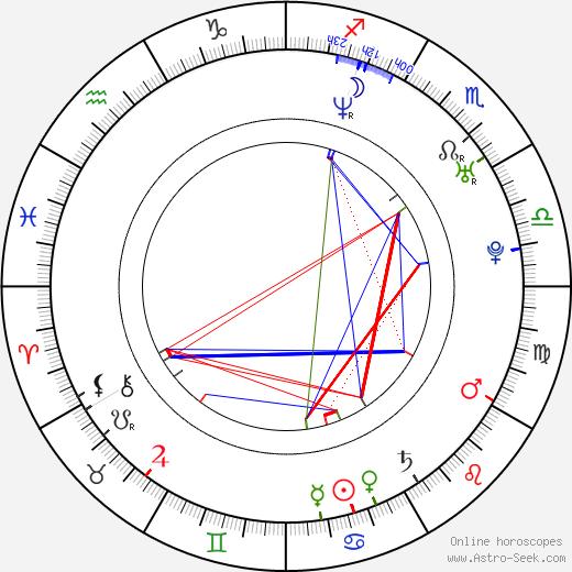 Iyari Limon birth chart, Iyari Limon astro natal horoscope, astrology