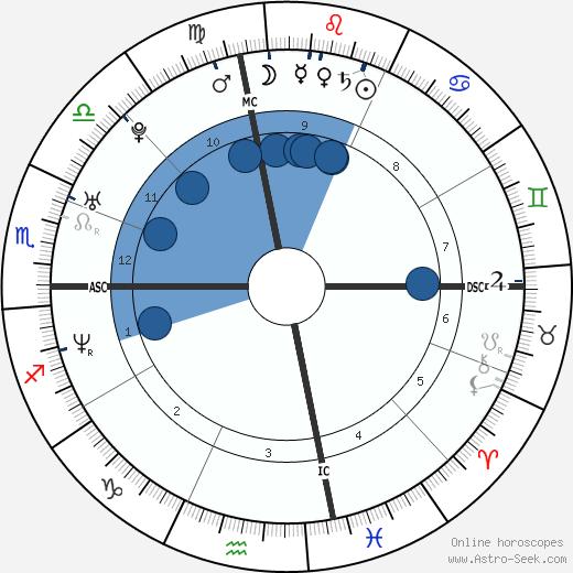 Jacoby Shaddix wikipedia, horoscope, astrology, instagram