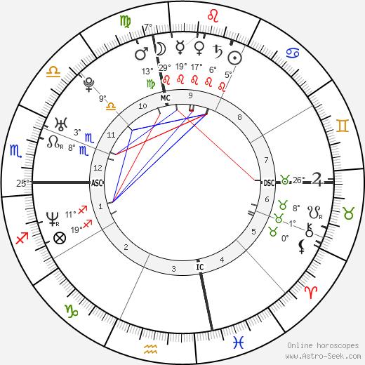 Jacoby Shaddix birth chart, biography, wikipedia 2019, 2020