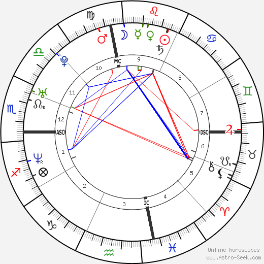 Jacoby Shaddix birth chart, Jacoby Shaddix astro natal horoscope, astrology