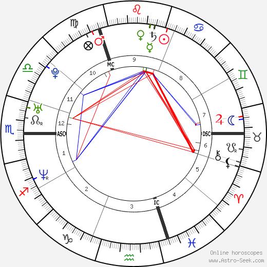 Джейми Мюррей Jaime Murray день рождения гороскоп, Jaime Murray Натальная карта онлайн