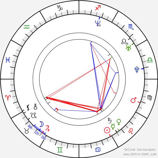 Ялмари Хеландер Jalmari Helander день рождения гороскоп, Jalmari Helander Натальная карта онлайн