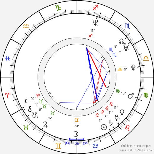 Jan Homola birth chart, biography, wikipedia 2020, 2021