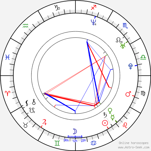 Jan Homola birth chart, Jan Homola astro natal horoscope, astrology