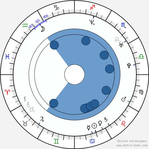 Jason Cox wikipedia, horoscope, astrology, instagram